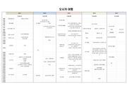 오사카 3박4일 여행 계획표