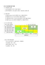 SWOT분석 및 기업의 리스트 파악 결과(ISO9001_IATF16949 요구사항)