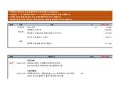 뉴욕 나이아가라폭포 미동부 4박 5일 자유여행 일정표