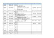 여행계획안 일정 및 예산