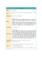 1박 2일 서울~부산 여행계획서