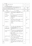 2009개정 교과서 중1 광합성 단원 지도안