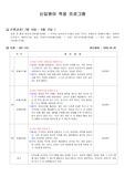 신규 아동 적응보고서(만0세)-4명