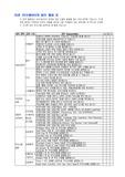 치과 코디네이터의 업무 활용표