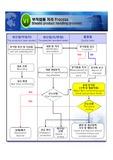 주조사업부 - 부적합품, 제품박힘 처리 Process