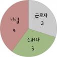 경제 구성원별 역할 비율