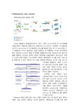 pcr[polymerase chain reaction] 에 대해