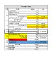 빌라건축사업계획을 엑셀로 작업한 버젼입니다. (사업일정,자금구조,분양방안,현금흐름표,분양면적표 등 전반내용수록)