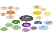 톡톡 디자인씽킹과 창업이야기- 9주차 과제물 (나의 창업 마인드맵)