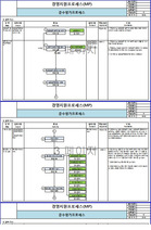 ISO 14001 구축 시 필요한 법규준수평가프로세스