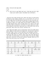 한국어 교재 중 두 권을 선택하여 한글 자모와 그 발음 교육을 위해 교재가 어떻게 구성되어 있는지 비교하여 기술하고, 어떤 문제점이 있는지 분석해 봅시다.